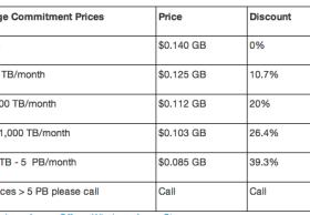 微软调低Azure云存储价格至14美分