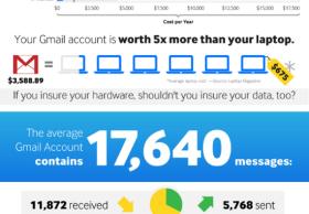 你的Gmail账户价值几何?