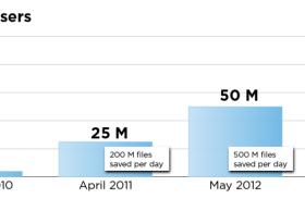 云存储服务商Dropbox注册用户破1亿 每天保存文件数超10亿