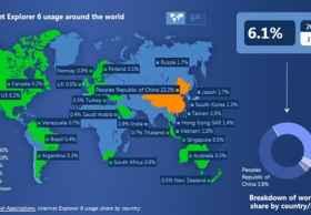 中国终于开始舍弃Windows XP和IE6
