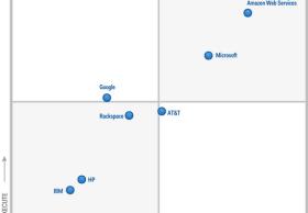 Gartner:微软在云基础架构即服务等方面领先