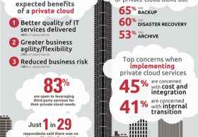 私有云部署让企业IT质量更好