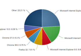 Internet Explorer11现已是世界上最多人用的Web浏览器