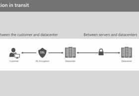 微软:超级计算机数十亿年才能破解OneDrive加密