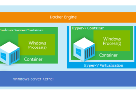 Windows云端追赶Linux脚步 推Hyper-V container