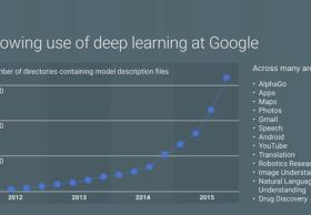 谷歌开放语音识别API 发布机器学习云平台